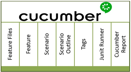 Cucumber Automated Testing Partner