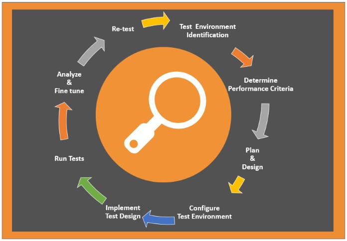 The Challenges for Performance Testing