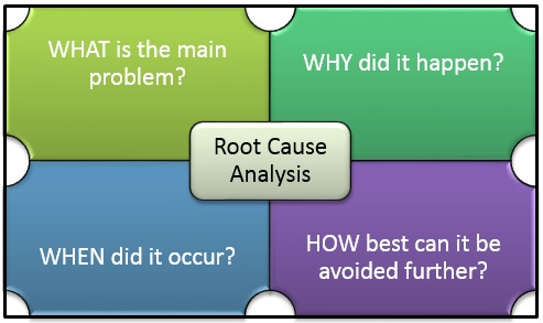 Root Cause Analysis – the Perfect Approach to Software Testing