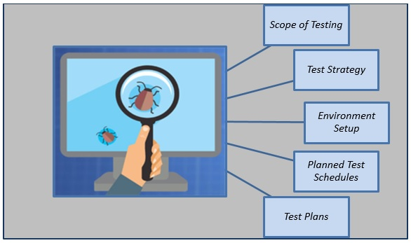 3 Prime Measures to Reduce Impact of Requirement Gaps on Software Testing