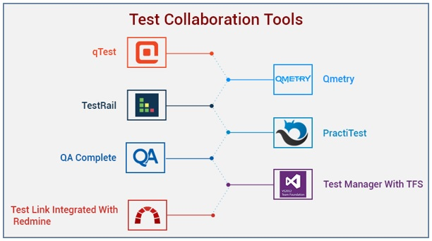 Test Collaboration Tools