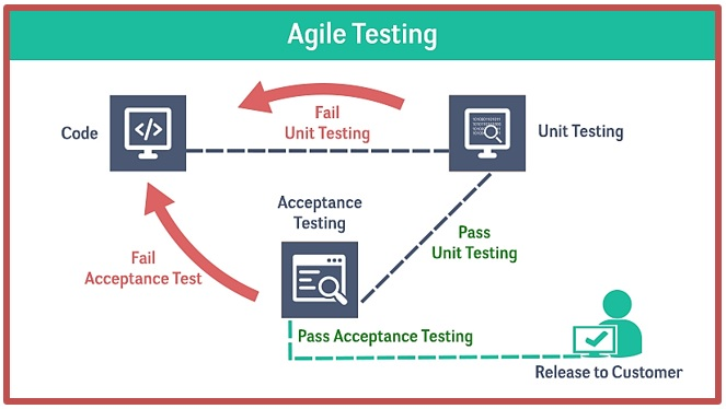 Agile Testing – Effective, Sharp and Accurate Test Methodology