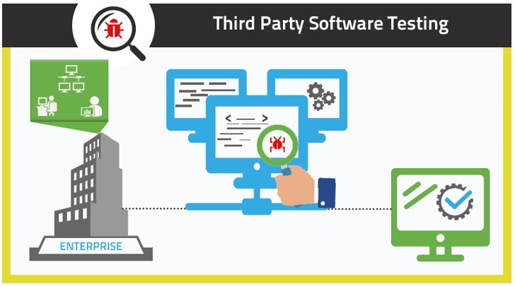 Third Party Software Testing or In-House, Definitely To be Done Proficiently
