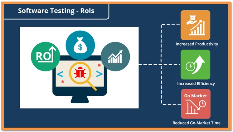 Increasing the RoI of Software with Proficient Software Testing Solutions
