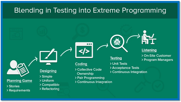 XP Programming and Software Testing Services. Blending in Testing with Development