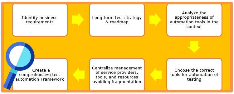 Testing Services for BFSI