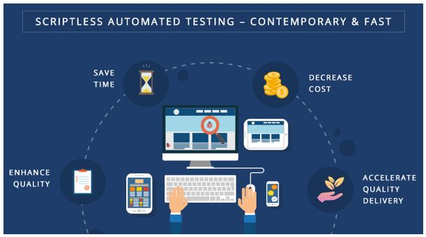 Scriptless Test Automation – A Step Further for Enhancing Productivity in Software Testing