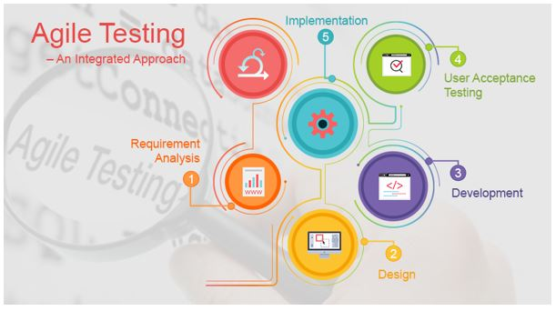 Agile Testing is All About Quality and Client Satisfaction