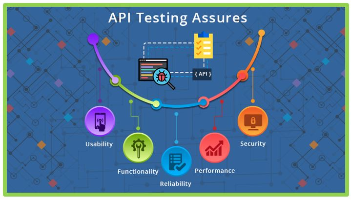 API Testing – Keeping a Check on Agile Software Development