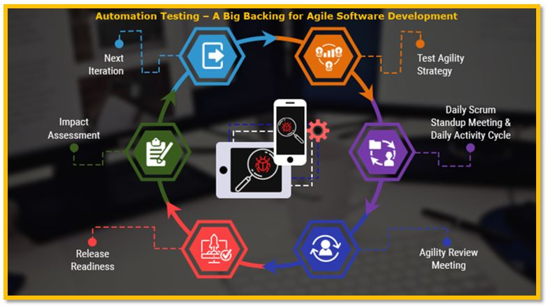 Automation Testing – A Big Backing for Agile Software Development