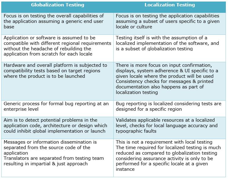 Globalization Vs Localization Testing