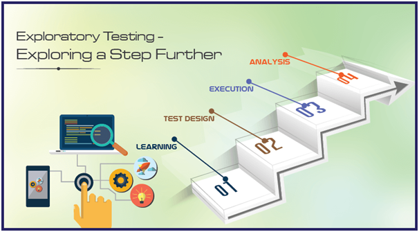 Exploratory Testing – Reconnoitering a Step Further