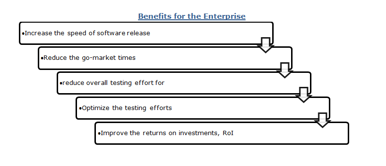 Benefits for the Enterprise - Software Test Automation